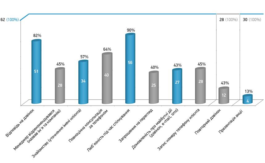 Графік 1. Використання інструментів телефонних продажів.