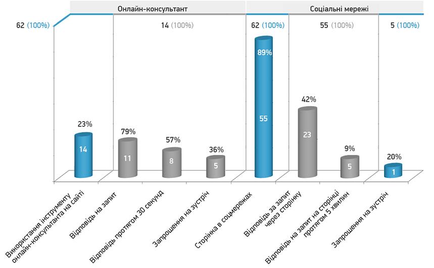 Графік 3. Ефективність використання онлайн-консультанта і соціальних мереж.