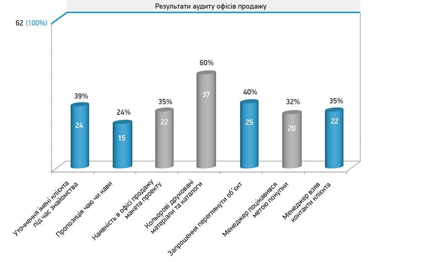 Графік 4. Результати аудиту офісів продажу за ключовими параметрами.